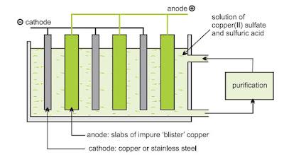 Pemurnian tembaga dengan elektrolisis.