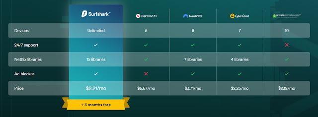 مقارنة مميزات و أسعار برامج VPN