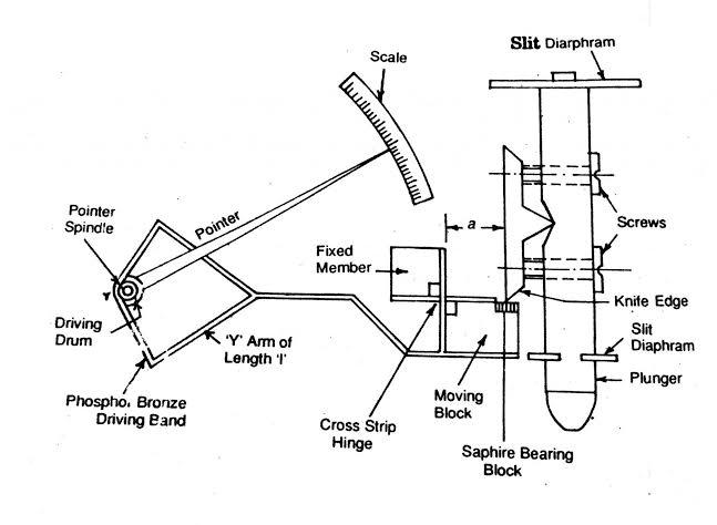 diagram of sigma comparator