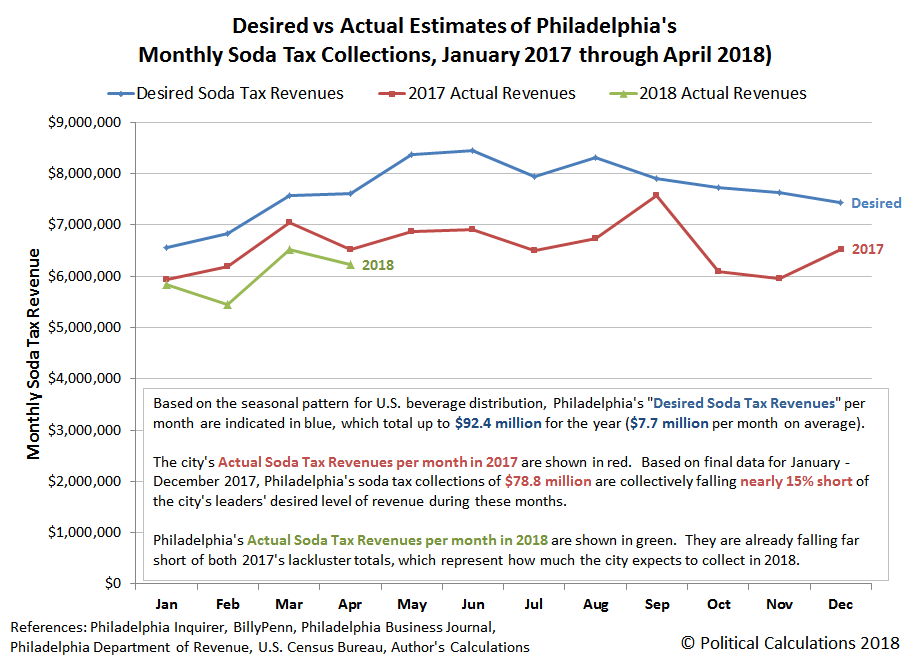 Desired vs Actual Estimates of Philadelphia's Monthly Soda Tax Collections, January 2017 through April 2018)