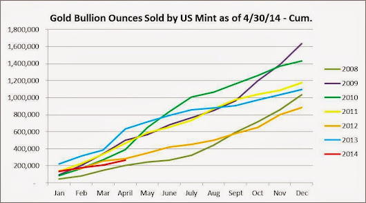 US Mint Coin Sales YTD: Gold Weaker and Silver Stronger