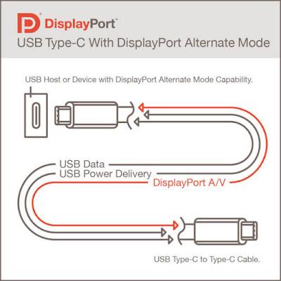 ما هي ميزات USB 4؟