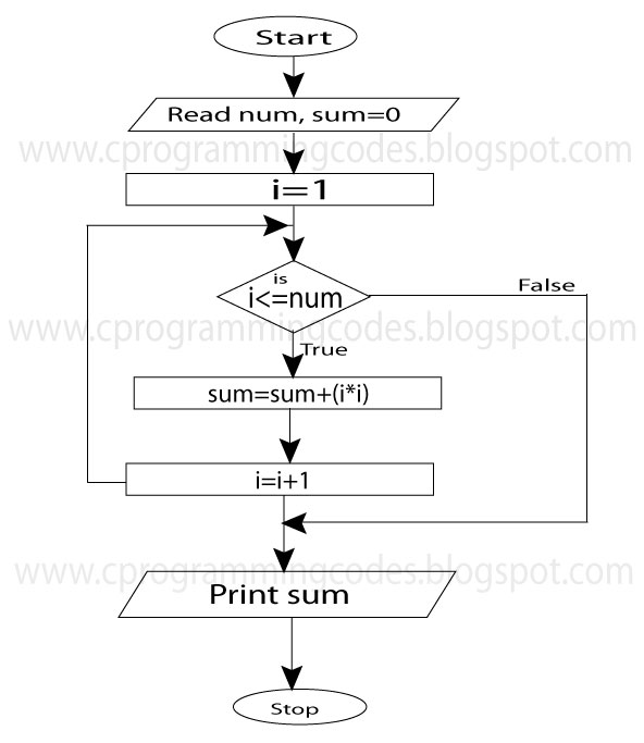 Flowchart To Find The Square Root Of A Number: C Programming | Computer | Ms-Excel: Sum of square program ,Chart