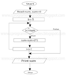 flowchart for accept number and calculate sum of square