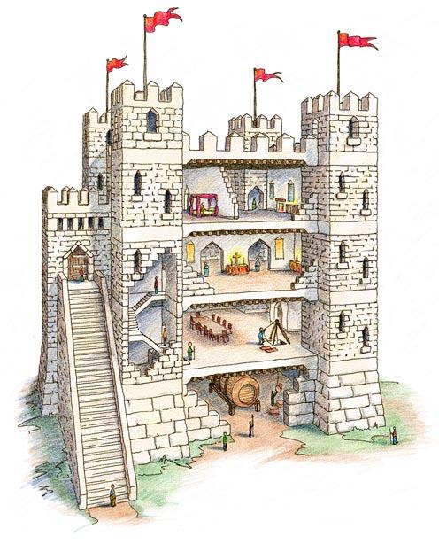 Room 5 World History: Medieval Castles