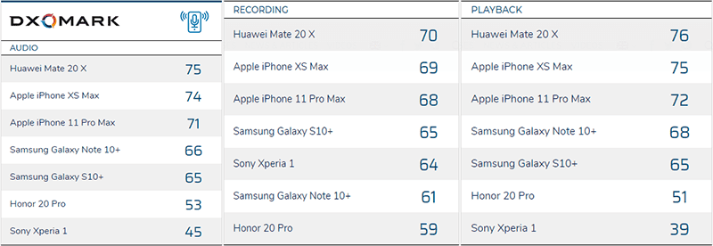 Here is the initial list where Huawei Mate 20 X topped all three lists