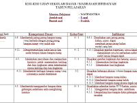 Download Kisi Kisi Ujian Praktek SD/MI Semua Pelajaran Terbaru 2017