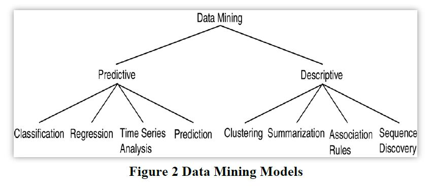 latest research paper in data mining 2018-6-13  the international journal of data mining, modelling and management, from inderscience publishers,  ijdmmm publishes research papers, innovative ideas,.