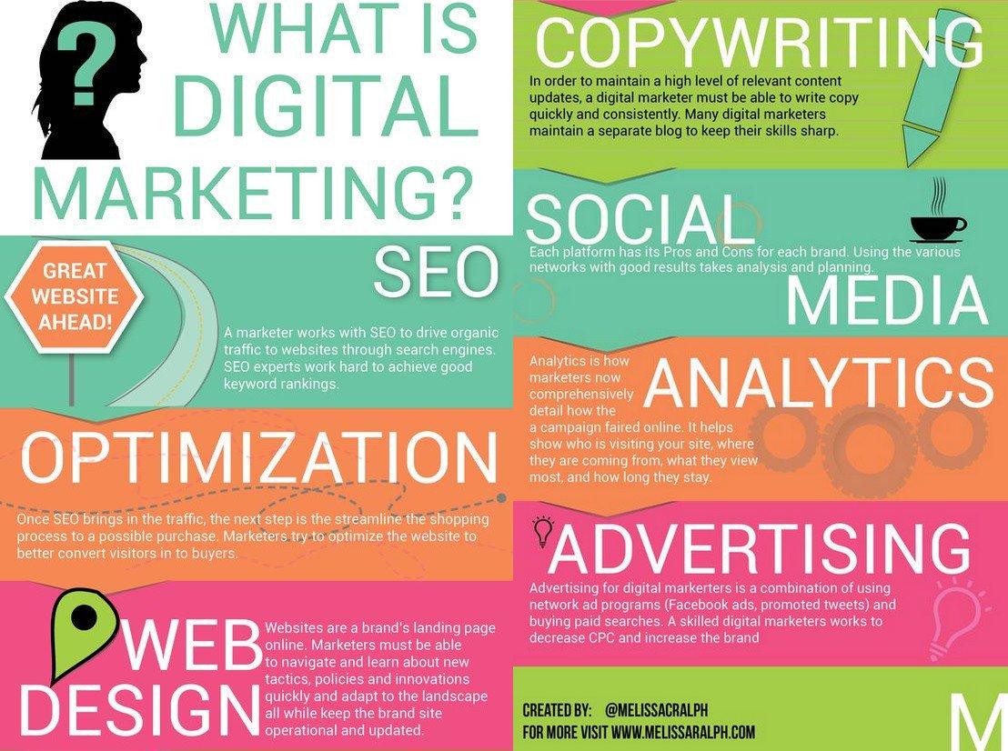 digital marketing infographic