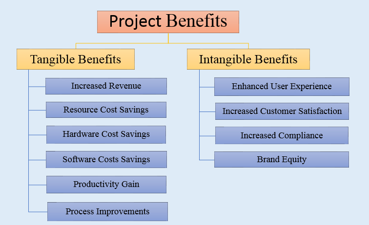 The Projects And Advantages Of Go4cork S Cork: 10 Tangible Benefits Examples And Intangible Benefits