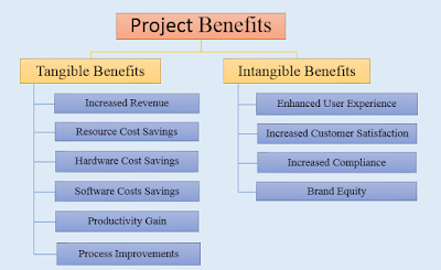 Project Benefits Examples : 10 Types of Tangible and Intangible Benefits