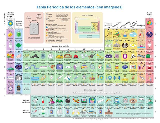 Tabla Periódica de los elementos (con imágenes)