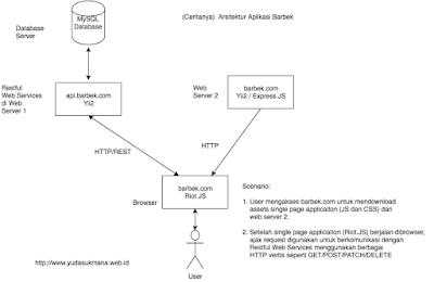 Cara Membuat Aplikasi Stateless (Restful Web Service) dengan Yii2 dan Single Page (Frontend)
