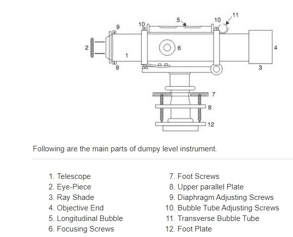 WHAT IS THE DUMPY LEVEL  AND AUTOMATIC LEVEL IN THE SURVEYING