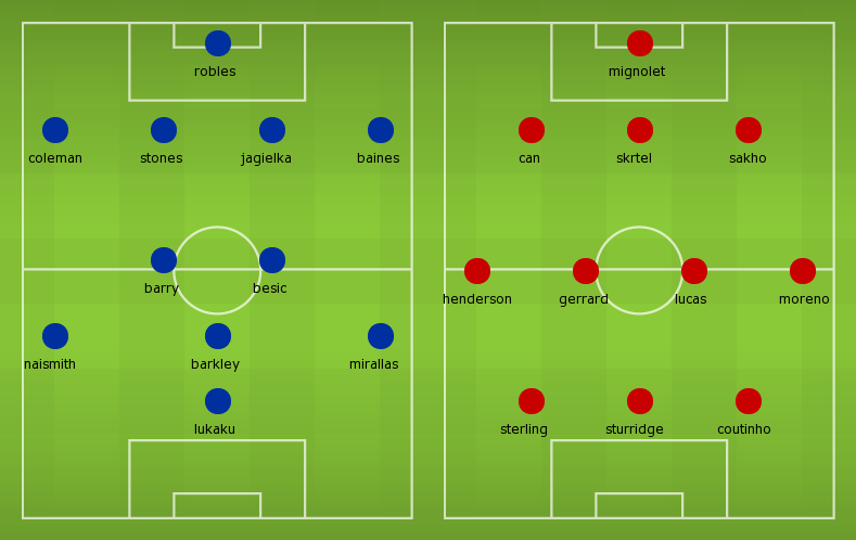 Possible Line-ups, Stats, Team News: Everton vs Liverpool