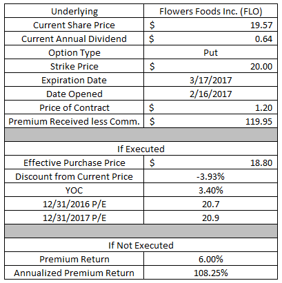 dividend growth investing, income investing, option strategy, call option, put option