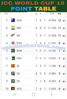 Icc world cup point table,Bangladesh ar point table, Bangladeshkoitay jitece, indian point,pakistan point table, Afghanista, Englan, Australi, newzland, south africa,srilonka, west indis,   all team point table download,ক্রিকেট বিশ্বকাপের পয়েন্ট টেবিলেরশীর্ষে কোন দেশ, সবচেয়ে বেশি কার পয়েন্ট  , বাংলাদেশের পয়েন্ট কতো..?