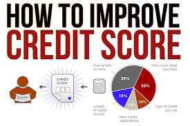 What is Credit Score and How it Works?
