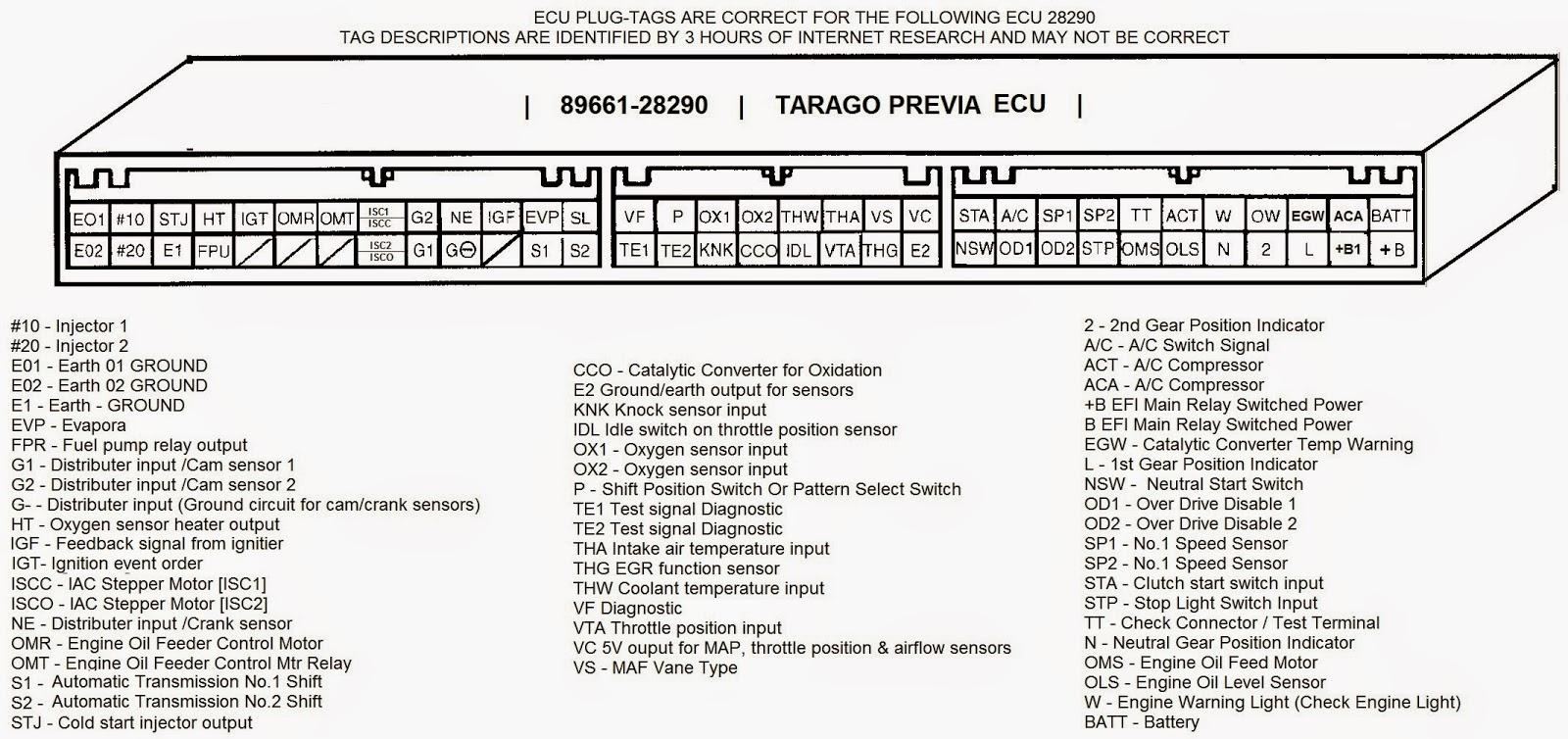 hight resolution of ecu wiring diagram pdf 22 wiring diagram images wiring 5mge ecu pinout 5mge ecu pinout
