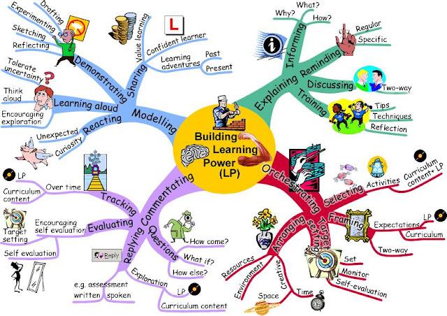 Materi Pokok : Analisis SKL, KI, KD, Indikator, Silabus, dan Pembelajaran Tematik Terpadu - Kurikulum 2013