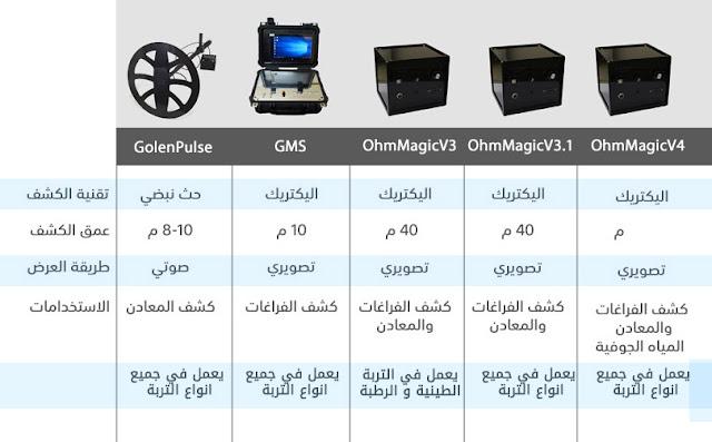 مقارنة بين اجهزة الكشف عن المعادن و الفراغات