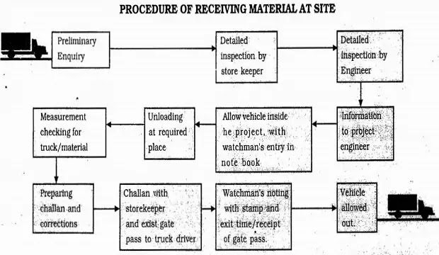 PROCEDURE FOR RECEIVING MATERIAL AT SITE AND RECORDING OF MATERIALS