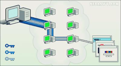 شرح-مبسط-لكيفية-عمل-تور-Tor