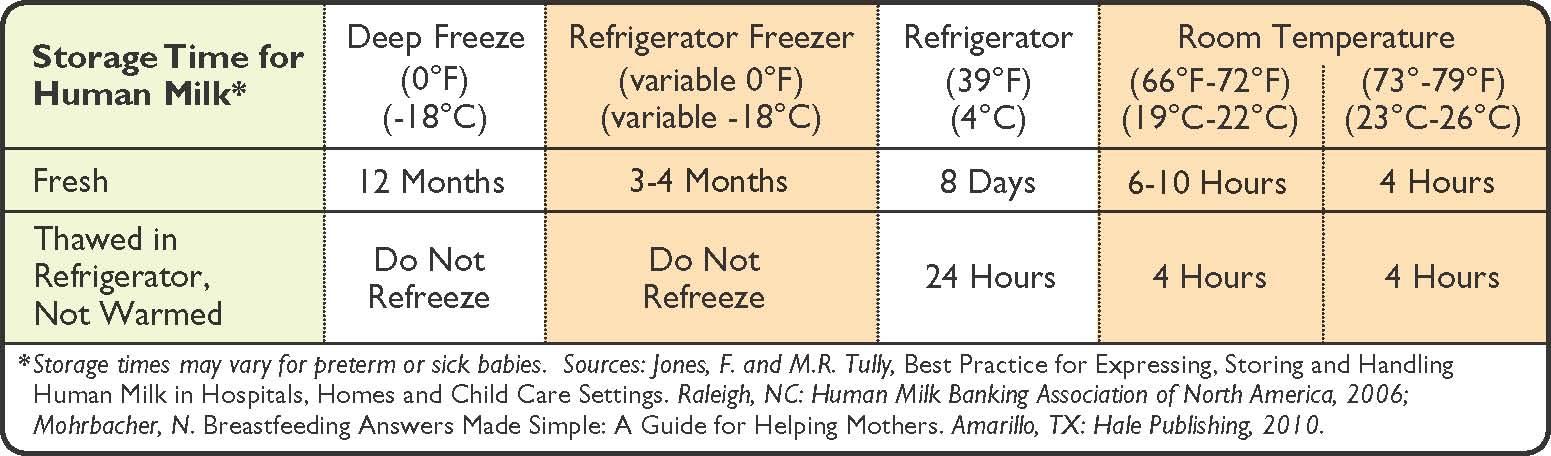 For Experienced Breastfeeding Momsmilk Storage -9889