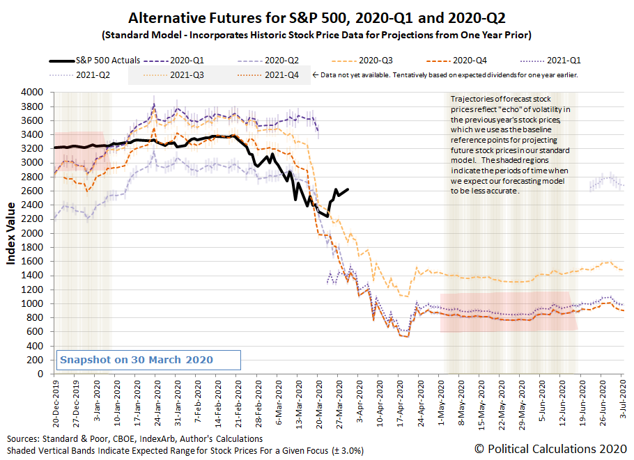 Alternative Futures - S&P 500 - 2020Q1 and 2020Q2 - Standard Model - Snapshot on 30 March 2020