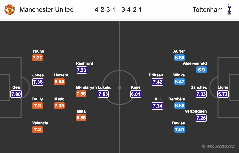 EPL – Lineups, News, Stats – Manchester United vs Tottenham