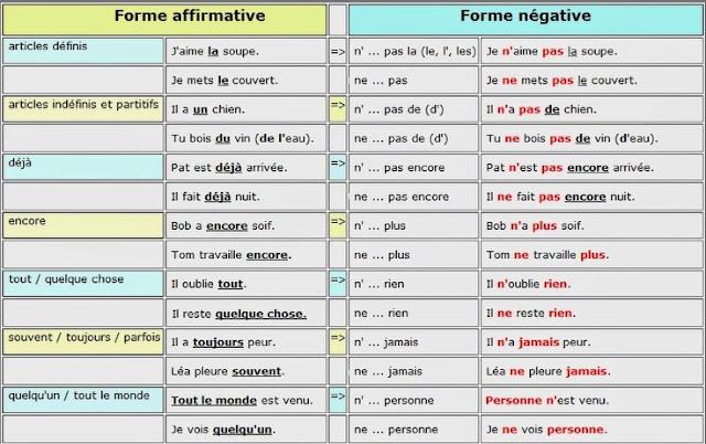 Przeczenie - gramatyka 16 - Francuski przy kawie