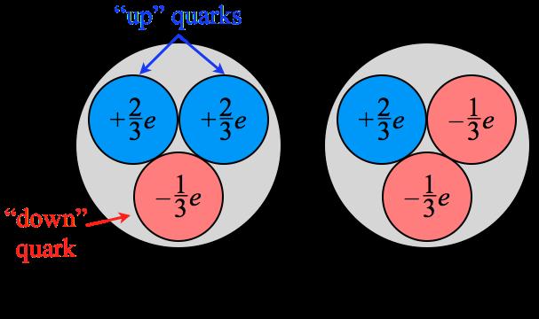 Quarks De