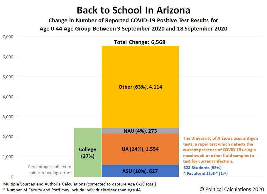 Corrected - Back to School In Arizona: Change in Number of Reported COVID-19 Positive Test Results for Age 0-44 Age Group Between 3 September 2020 and 18 September 2020