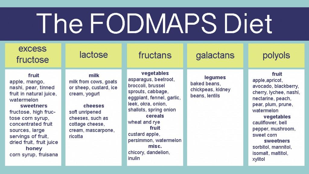 fodmap dieta dieta dellintestino irritabile