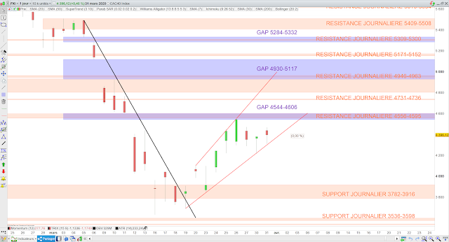 Analyse chartiste du CAC40 01/04/20
