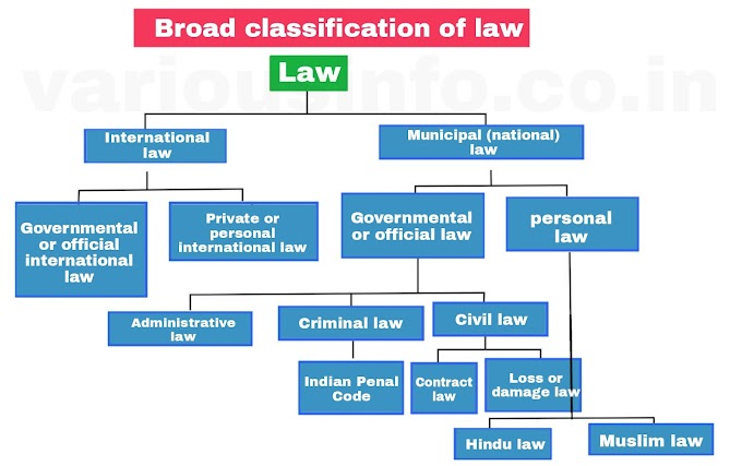 What is law? Know the concept of law, meaning, definition and classification of law