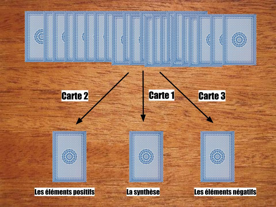 Le résumé en schéma du tirage de tarot divinatoire gratuit