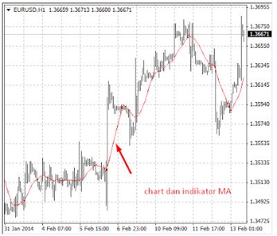 Indikator Teknis Terbaik untuk Trading Harian - Forex Indonesia
