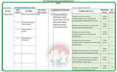 Kisi-Kisi Soal UAS/PAS Kelas 2 Tema 1 K13 Revisi 2021