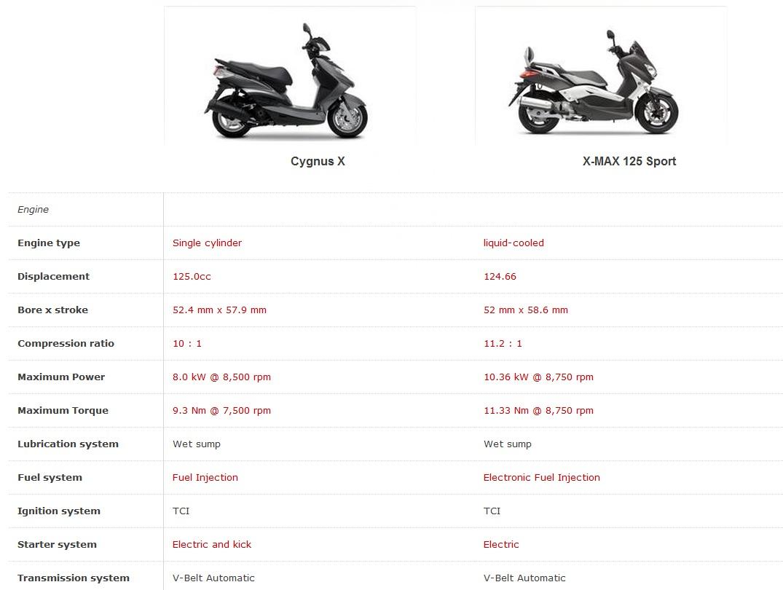 13 9ps 125 Yamaha X Max 125