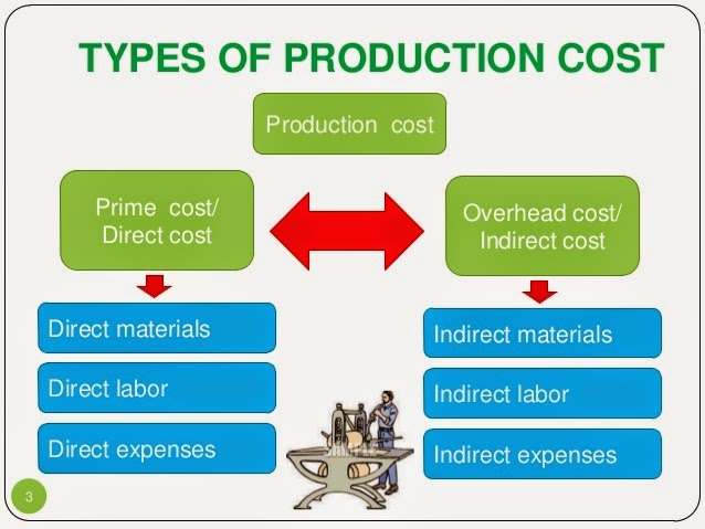 the cost of production Costs of production relate to the different expenses that a firm faces in producing a good or service there are two main types of costs: these are costs that do not vary with output however many goods are produced, fixed costs will remain constant for example, if a new factory costs £1 million.