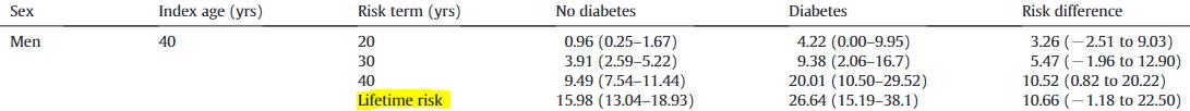 図:糖尿病 脳卒中の生涯リスク