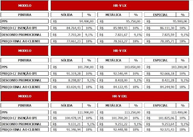 Honda HR-V 2020 para PcD parte de R$ 77.062 - novembro