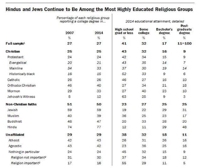 uroven-obrazovanija-sredi-raznyh-religij