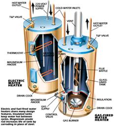 Tank Water Heater
