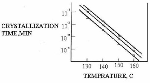 Polypropylene Fiber and Its Manufacturing Process, Properties
