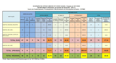 Clique na imagem e veja a taxa de ocupação dos Hospitais do Vale do Ribeira (19/11)