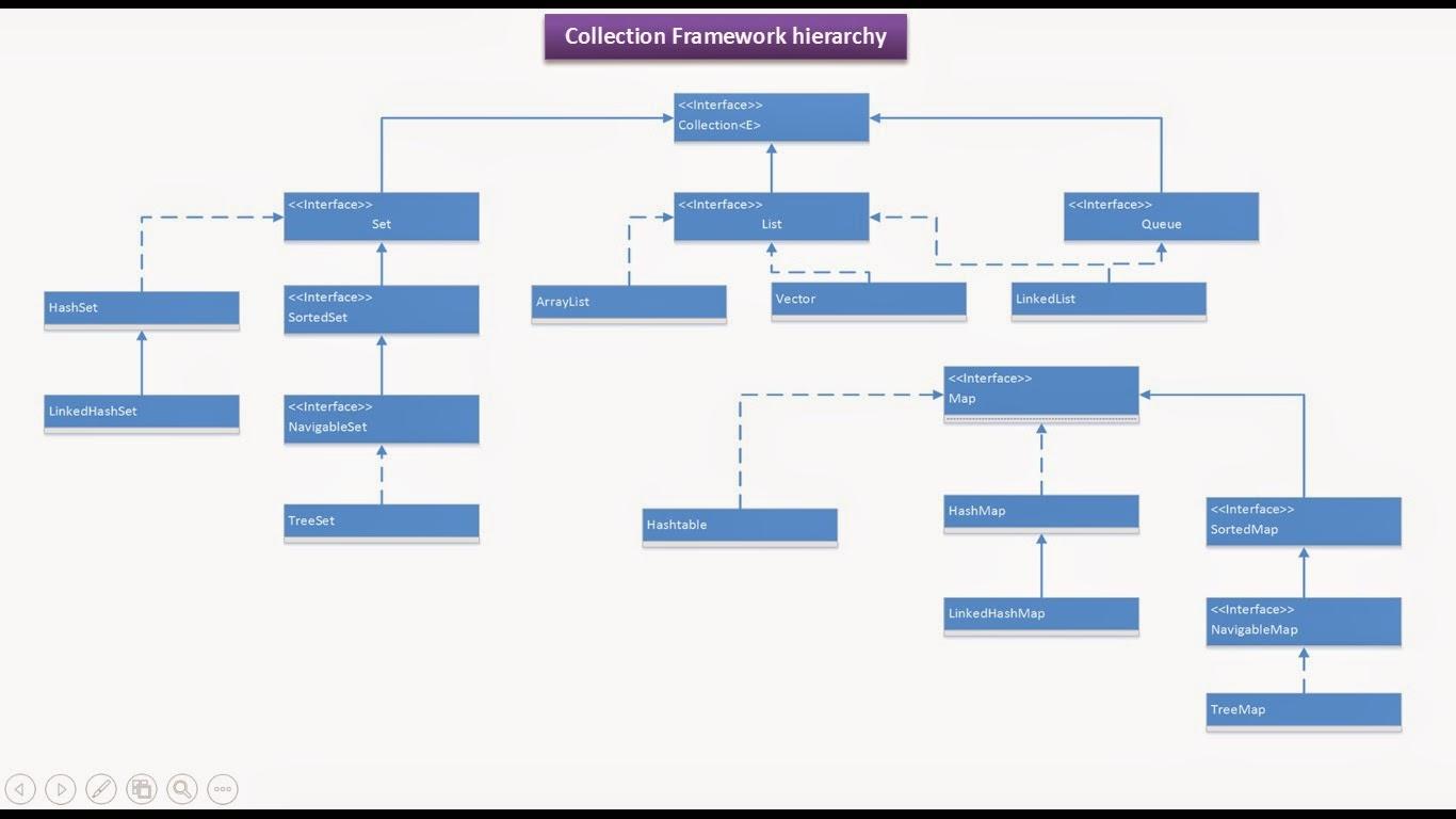 Java ee java collection framework hierarchycollection java collection framework hierarchycollectionsortedmapsortedset ccuart Images