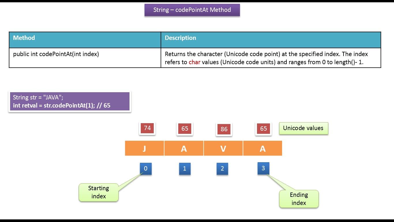 Java ee java tutorial java string codepointatint index method java tutorial java string codepointatint index method baditri Images