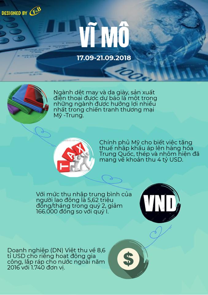 Toàn Cảnh Kinh Tế Tuần 4 - Tháng 09/2018
